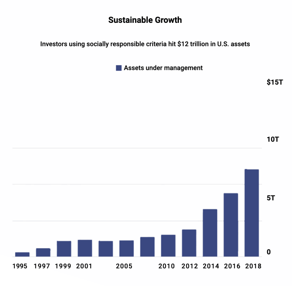Sustainable Growth, Impact Investing